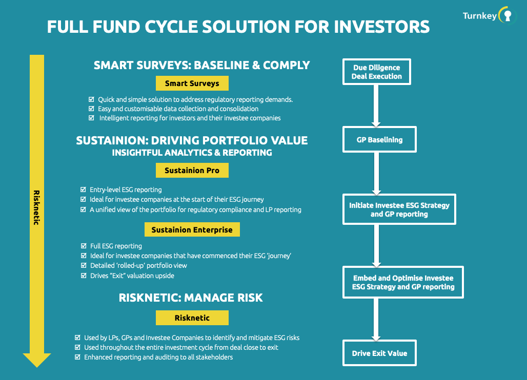Turnkey - Full Fund Cycle Solution for Private Equity